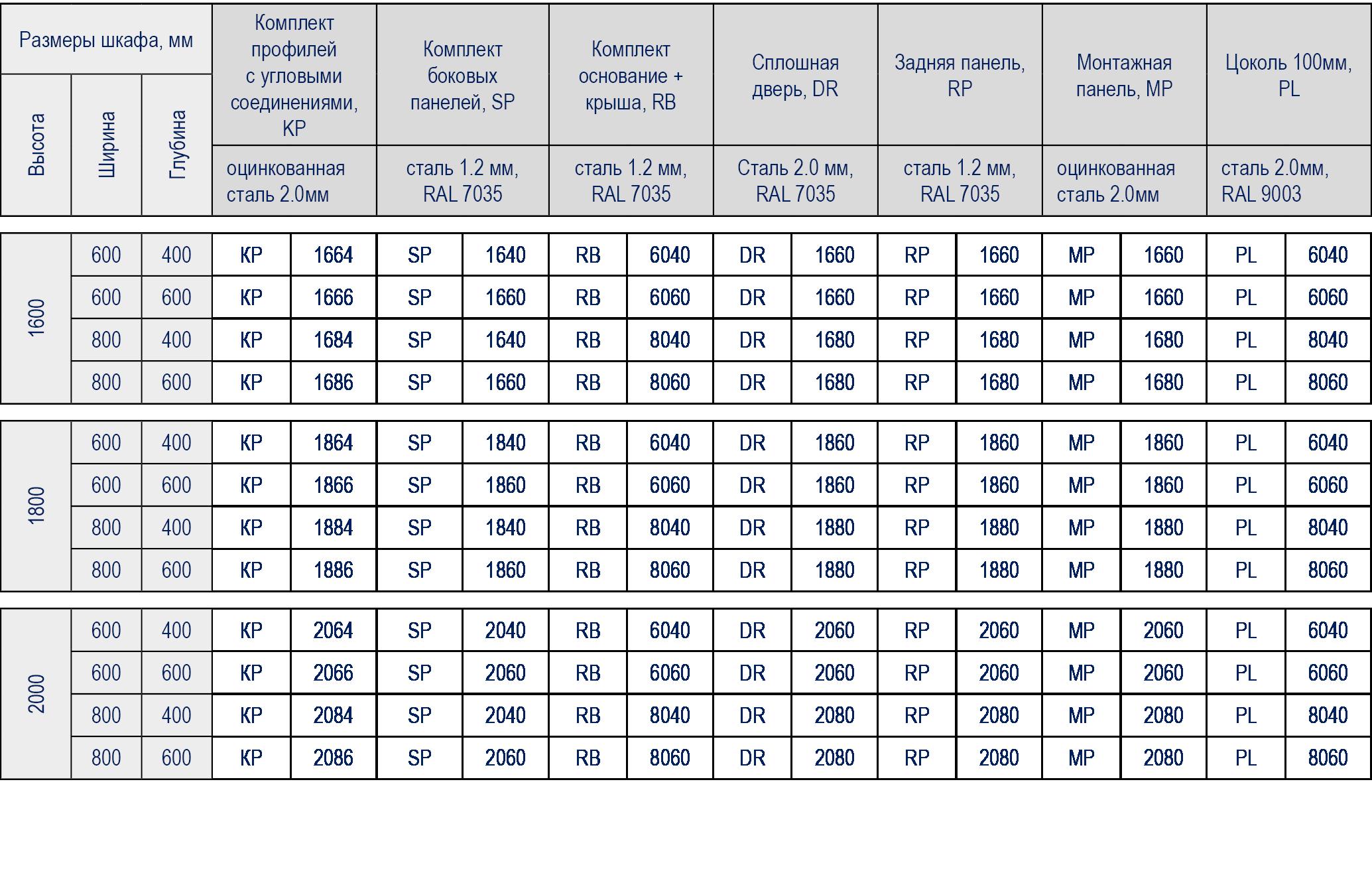 Таблица подбора оборудования