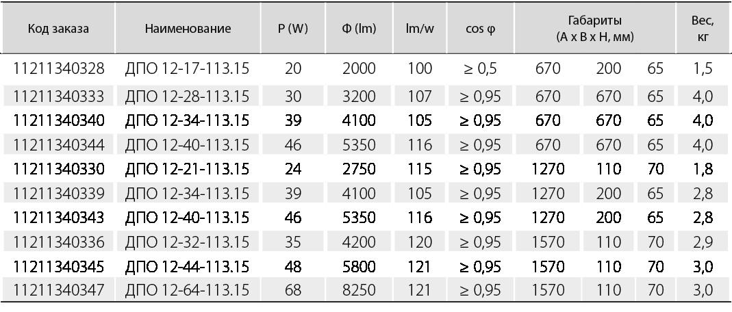 ДПО 12 «SM» KR 03 призматический матовый рассеиватель