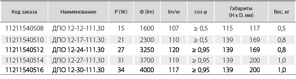 угол  светораспределения (24 град.)