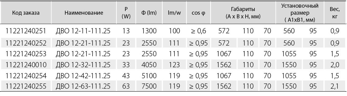 ДВО 12 «ECON WG» KR призматический рассеиватель