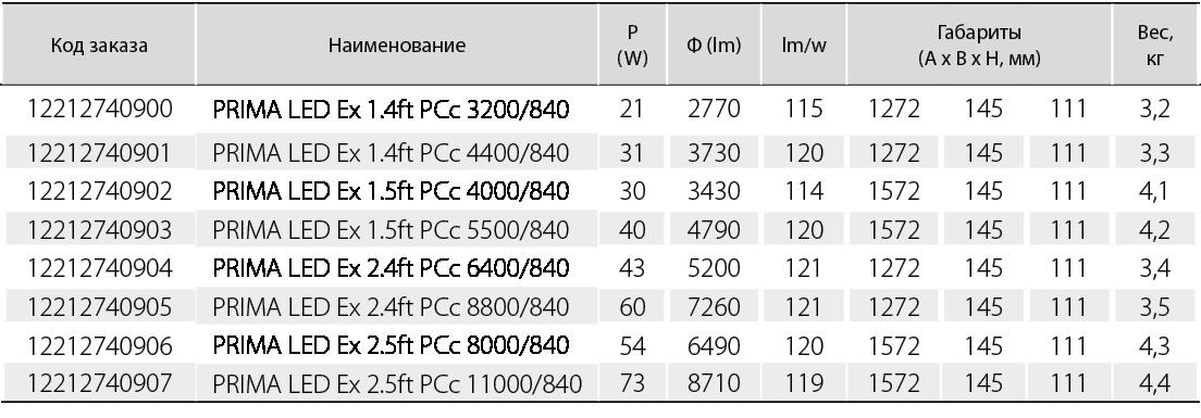 Для температуры окружающей среды от -25 0С до +50 0С