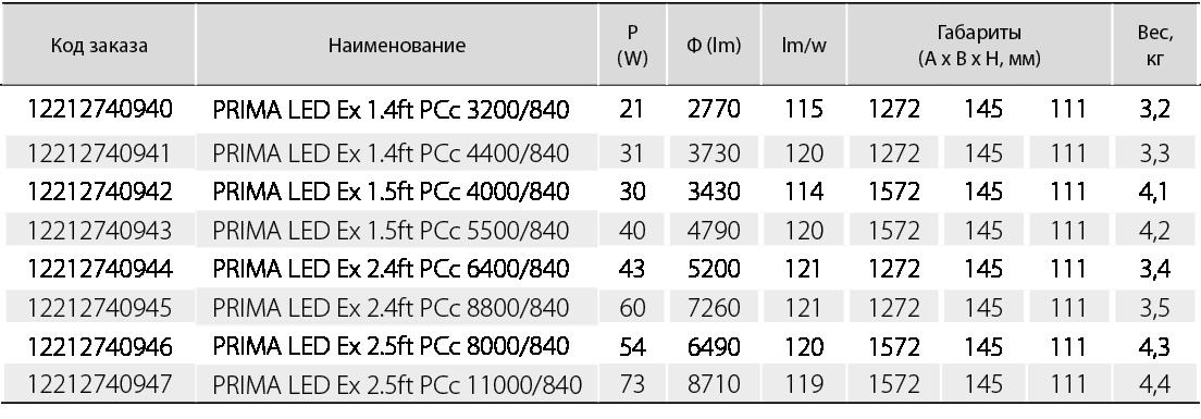 Для температуры окружающей среды от -40 0С до +55 0С