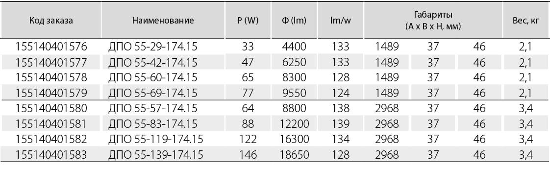 Вторичная оптика со светораспределением- ASYML