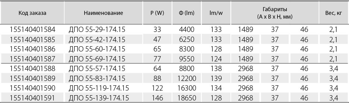 Вторичная оптика со светораспределением- SYML