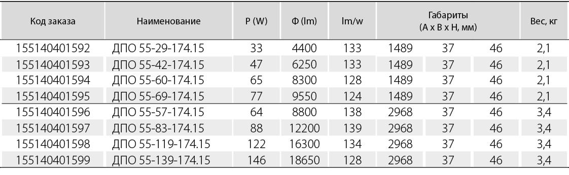 Вторичная оптика со светораспределением- WL110