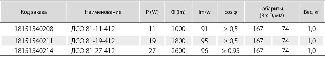 угол  светораспределения (400)