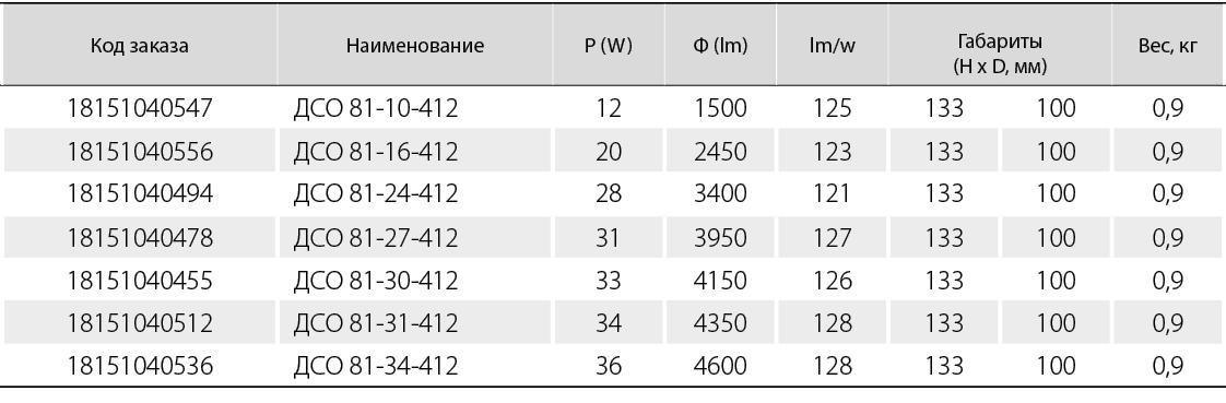 угол  светораспределения (40 град.)