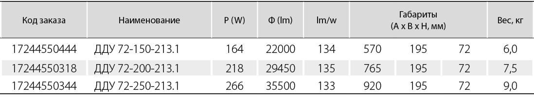 светильник с прозрачным рассеивателем (КСС - косинусная (Д))