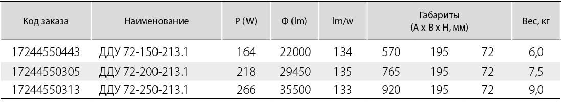 светильник с вторичной оптикой (КСС - глубокая (Г60))