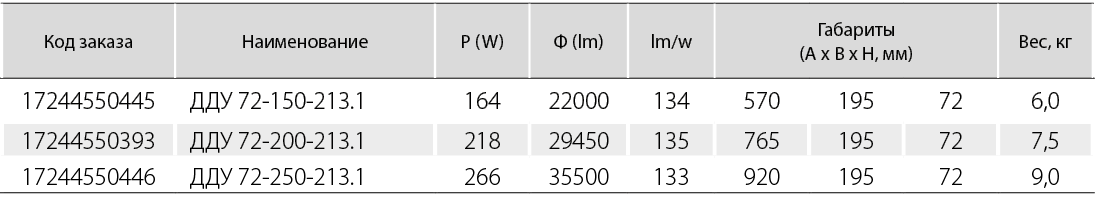 светильник с вторичной оптикой (КСС - концентрированная (К25))
