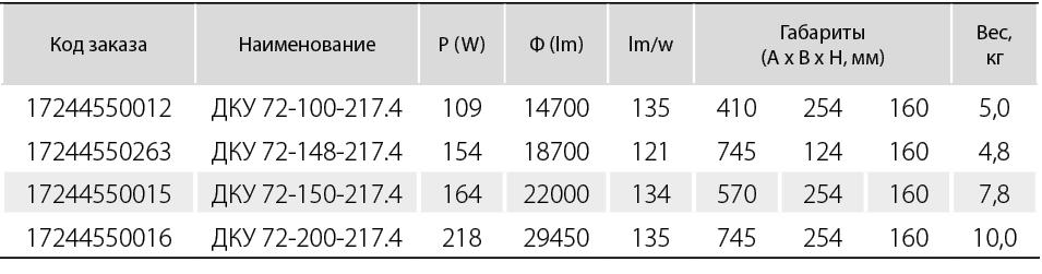 Тип рассеивателя - ударопрочный поликарбонат.   КСС -косинусная. (Д)