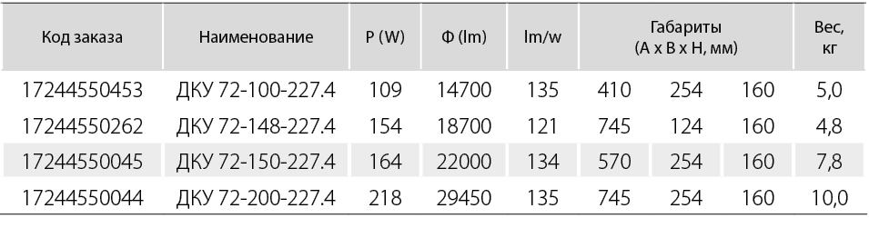 Тип рассеивателя - вторичная оптика.   КСС -широкая боковая (Ш)
